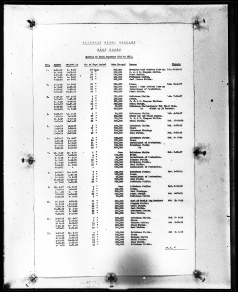 Copy of Data Banking of Blast Furnaces, 1912-1921